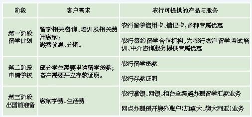深圳农行即日起推出多种留学金融组合优惠