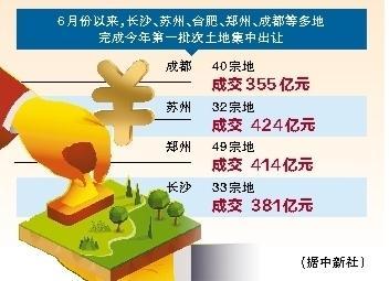 20城今年首批集中供地 成交总金额超9000亿元