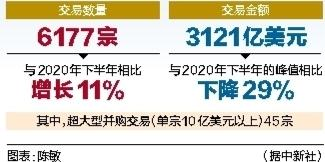 上半年中国并购活动交易数量达6177宗 金额达3121亿美元