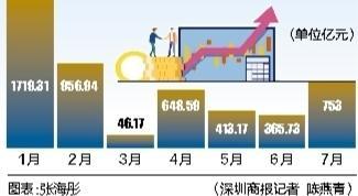 上半年境外机构投资者累计增持人民币债券4149.91亿元